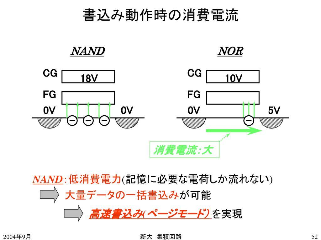書込み動作時の消費電流 NAND NOR CG CG 18V 10V FG FG 0V 0V 0V 5V 消費電流:大