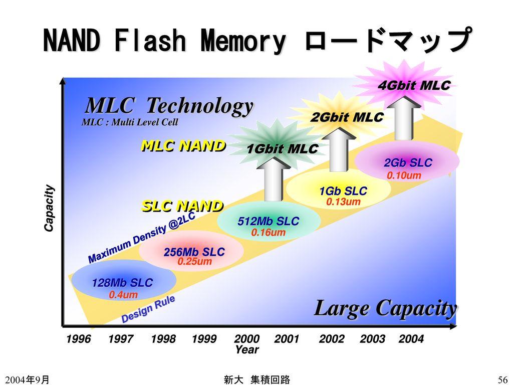 NAND Flash Memory ロードマップ