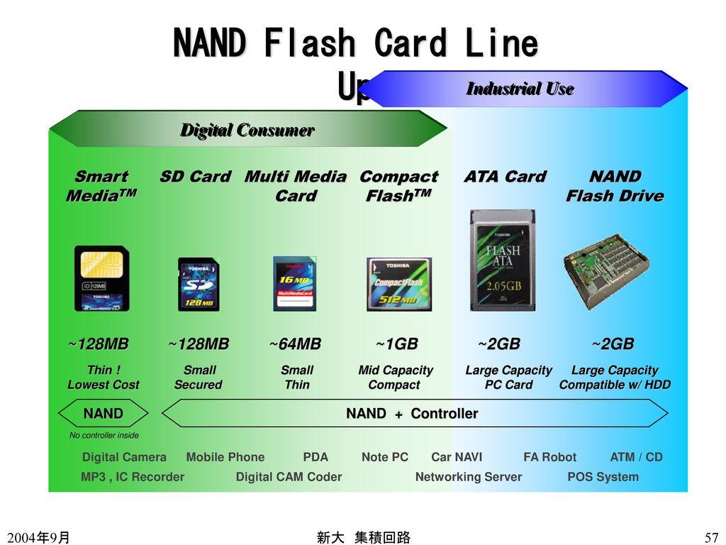 NAND Flash Card Line Up Industrial Use Digital Consumer Smart MediaTM