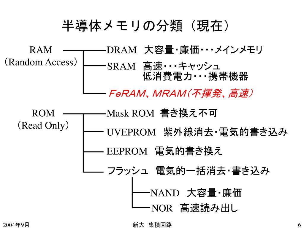 半導体メモリの分類(現在) RAM (Random Access) DRAM 大容量・廉価・・・メインメモリ SRAM 高速・・・キャッシュ