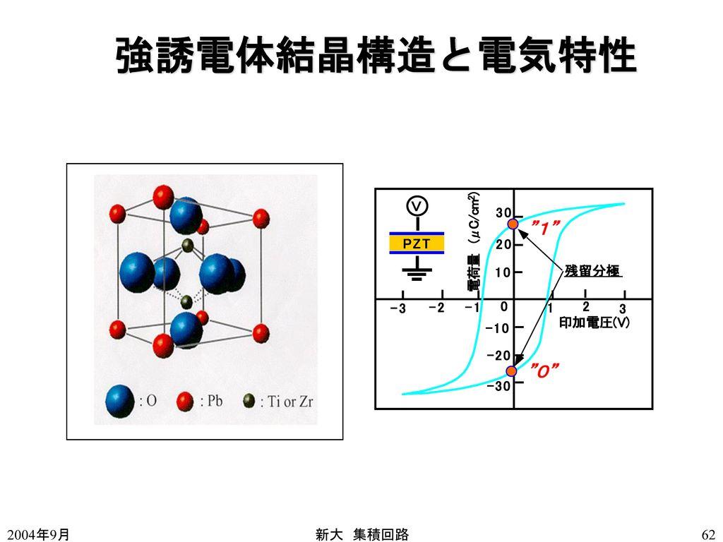 強誘電体結晶構造と電気特性 2004年9月 新大 集積回路