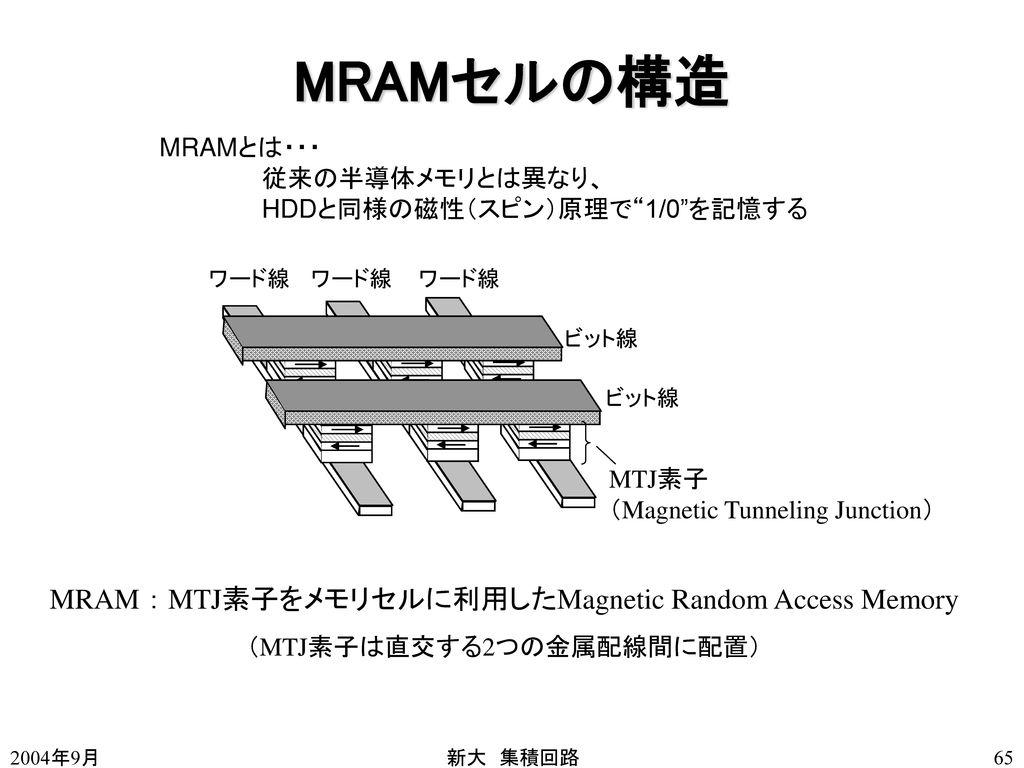 MRAMセルの構造 MRAM : MTJ素子をメモリセルに利用したMagnetic Random Access Memory