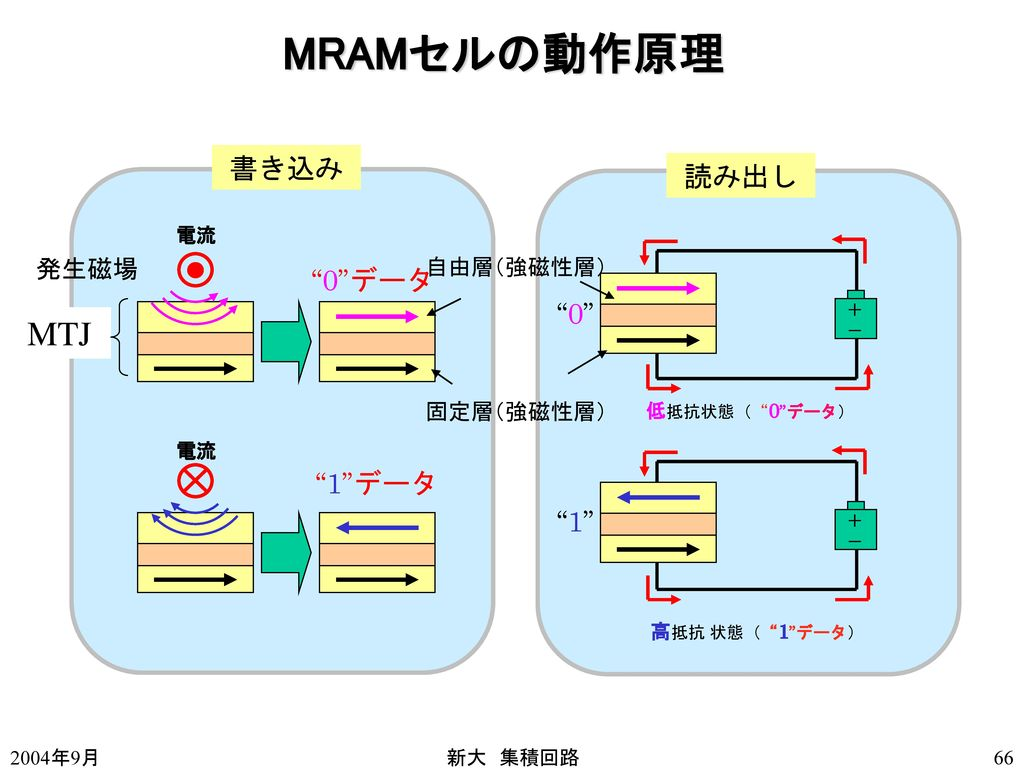 MRAMセルの動作原理 MTJ 書き込み 読み出し 0 データ 0 1 データ 1 発生磁場 自由層(強磁性層)
