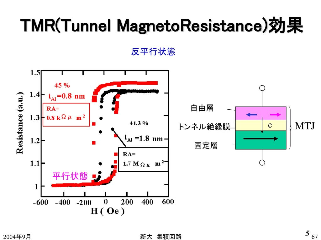 TMR(Tunnel MagnetoResistance)効果
