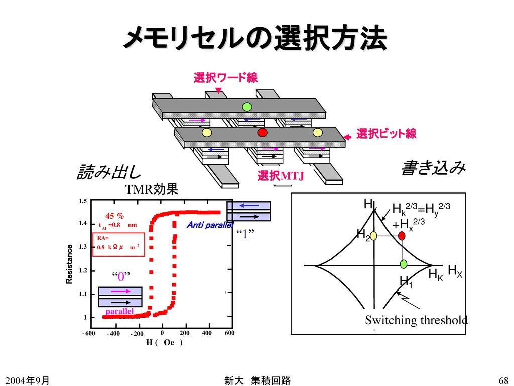 メモリセルの選択方法 書き込み 読み出し 1 0 TMR効果 Switching threshold