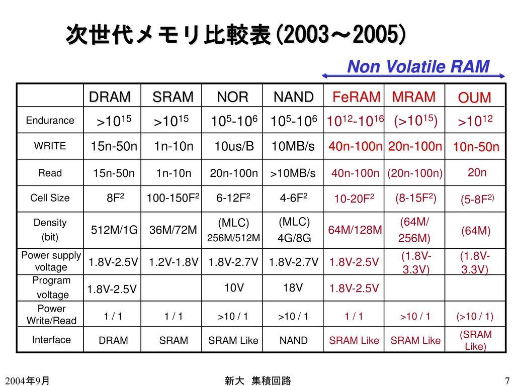 次世代メモリ比較表(2003~2005) Non Volatile RAM DRAM SRAM NOR NAND FeRAM MRAM