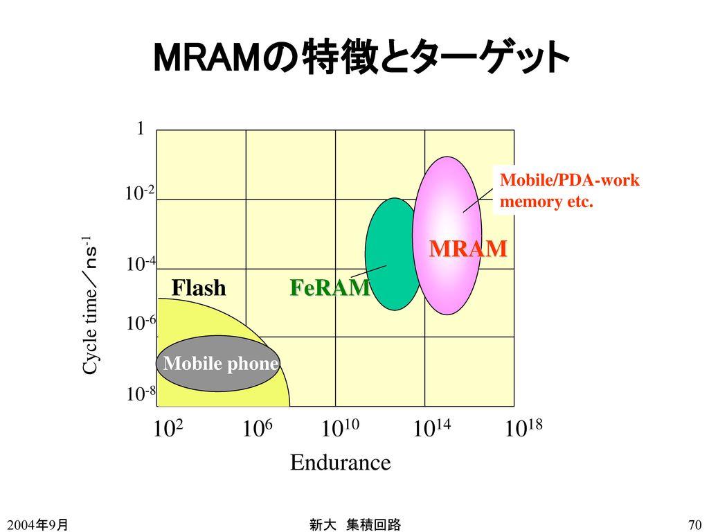 MRAMの特徴とターゲット 102 106 1010 1014 1018 Endurance Flash FeRAM MRAM 1 10-2