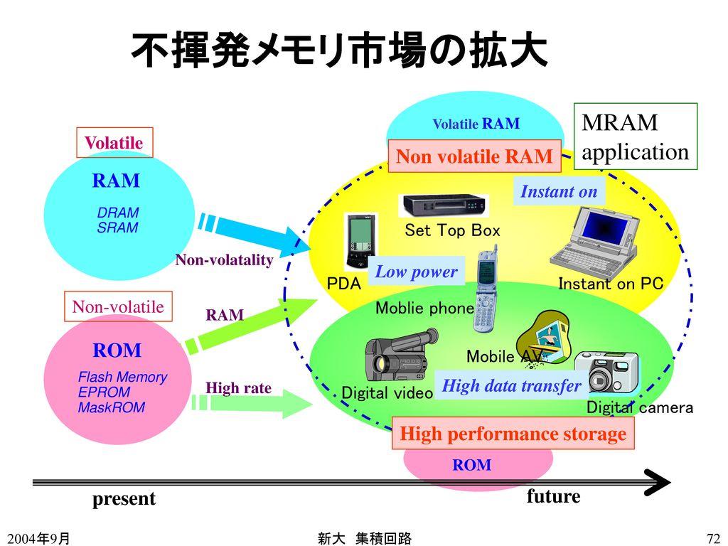 不揮発メモリ市場の拡大 MRAM application Non volatile RAM RAM ROM