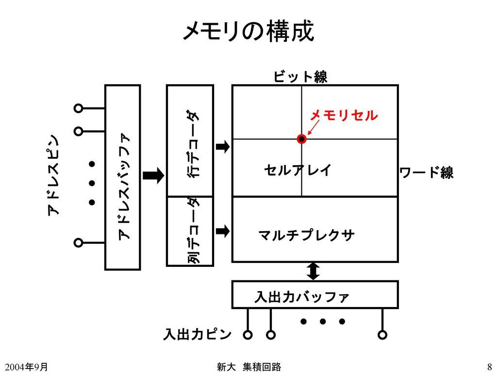 メモリの構成 ビット線 メモリセル 行デコーダ アドレスピン アドレスバッファ セルアレイ ワード線 列デコーダ マルチプレクサ