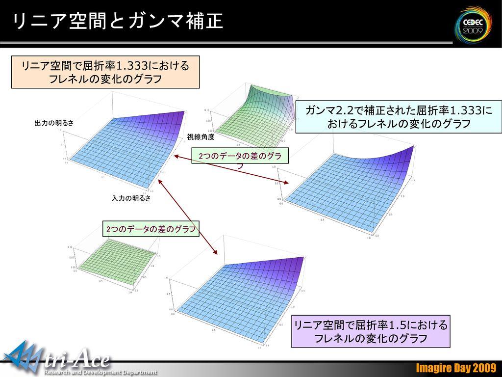 リニア空間とガンマ補正 リニア空間で屈折率1.333における フレネルの変化のグラフ