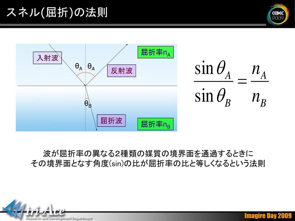 スネル(屈折)の法則 波が屈折率の異なる2種類の媒質の境界面を通過するときに