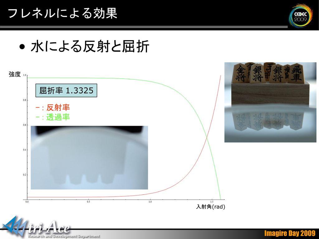 フレネルによる効果 水による反射と屈折 強度 屈折率 1.3325 - : 反射率 - : 透過率 入射角(rad)