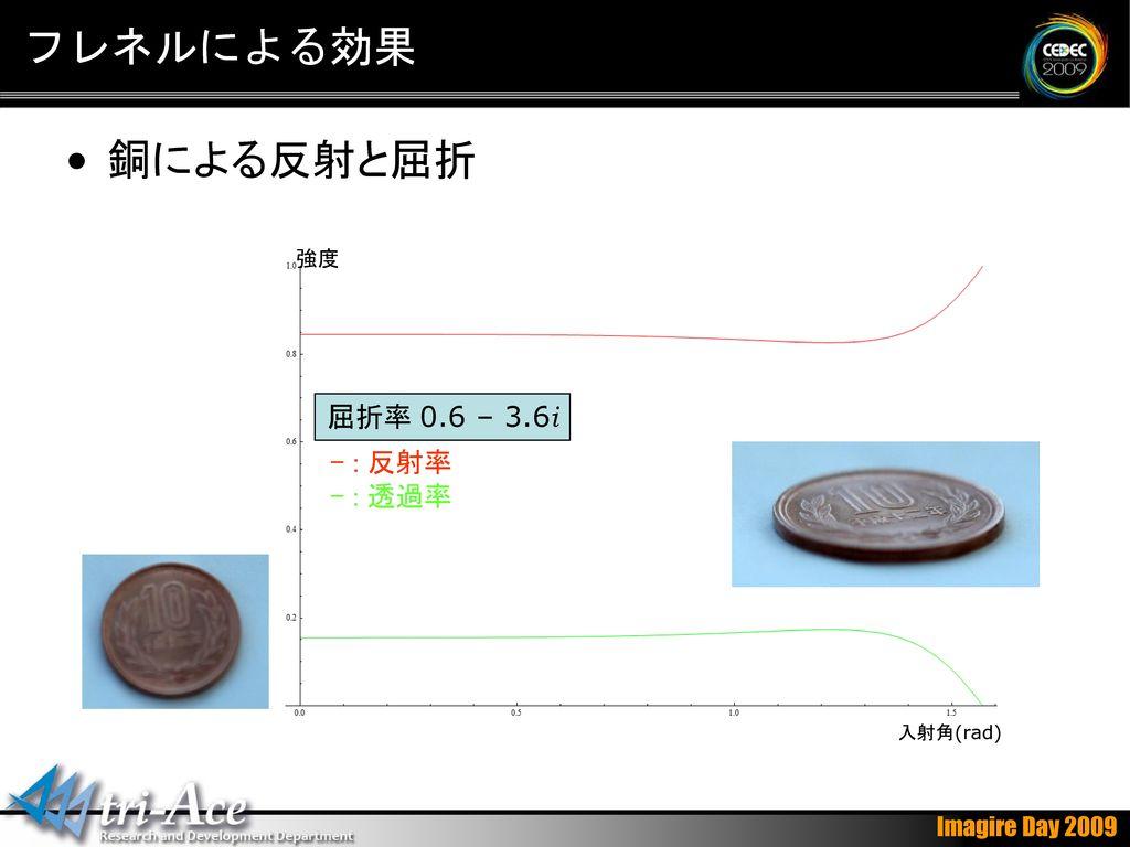 フレネルによる効果 銅による反射と屈折 強度 屈折率 0.6 – 3.6i - : 反射率 - : 透過率 入射角(rad)