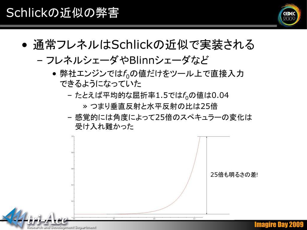 通常フレネルはSchlickの近似で実装される