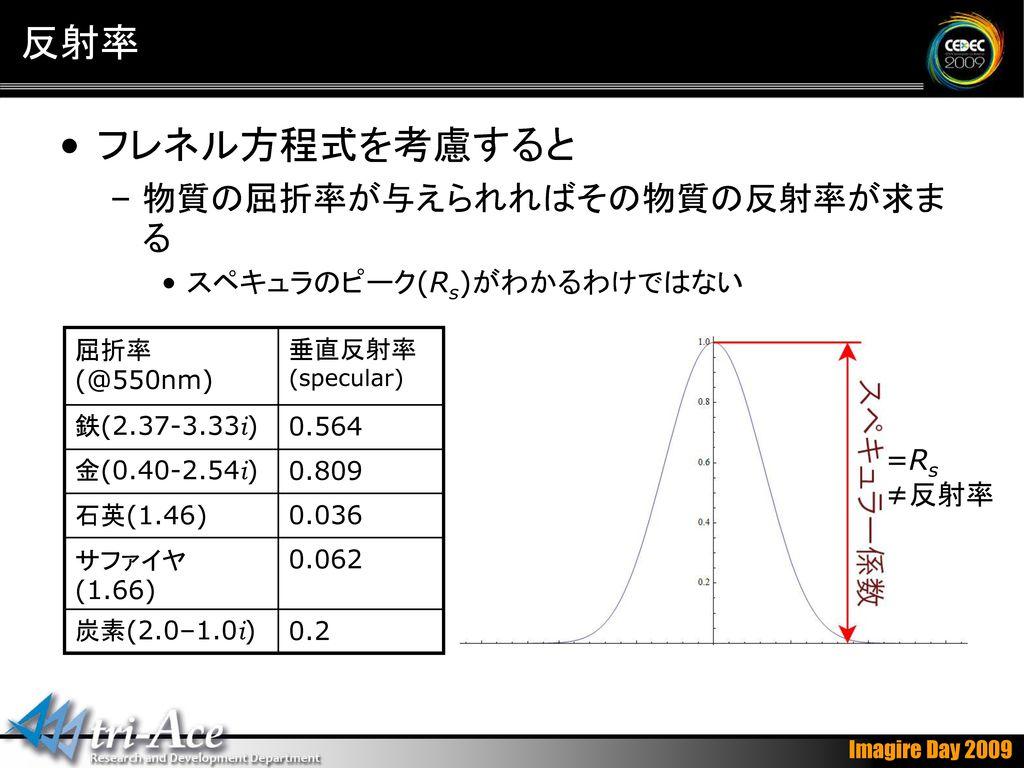 反射率 フレネル方程式を考慮すると 物質の屈折率が与えられればその物質の反射率が求まる スペキュラのピーク(Rs)がわかるわけではない