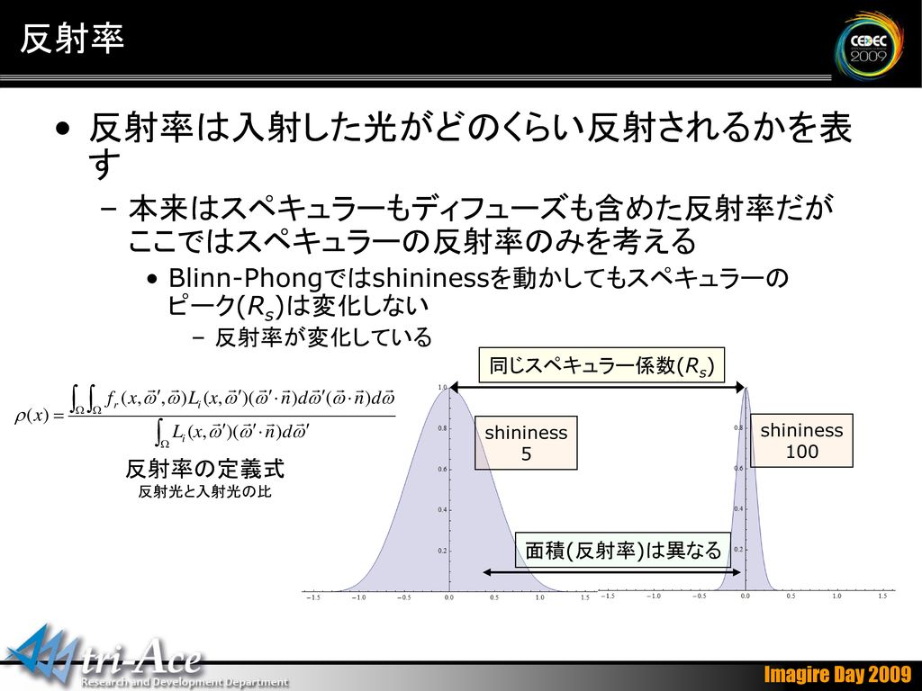 反射率は入射した光がどのくらい反射されるかを表す