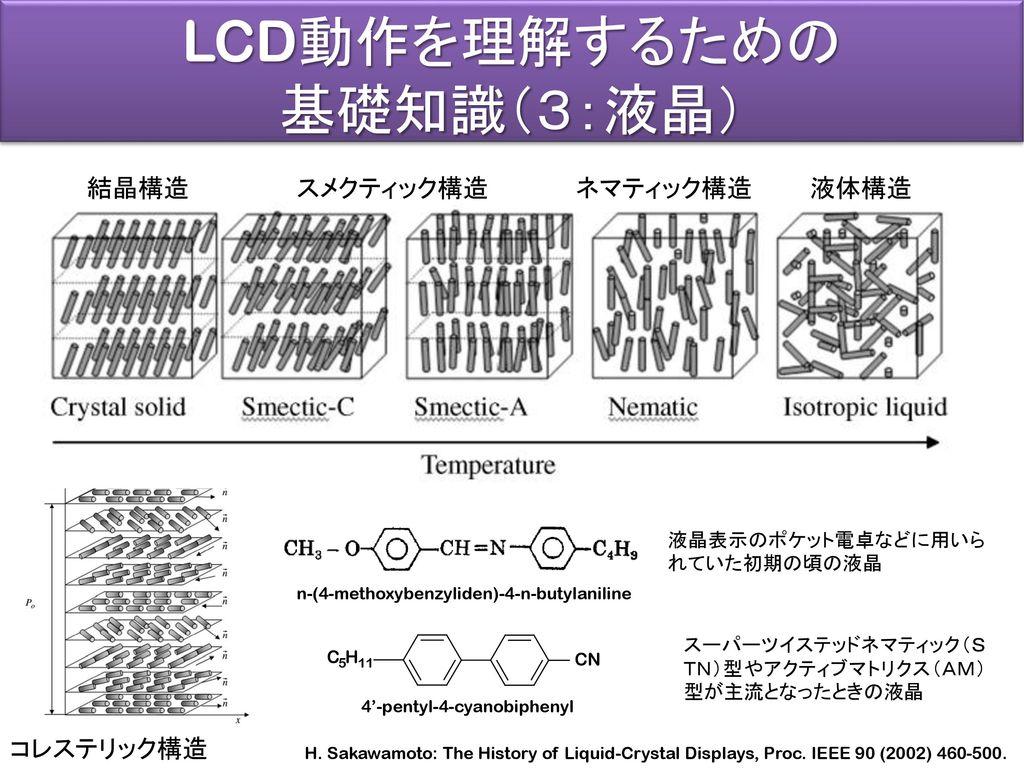 LCD動作を理解するための 基礎知識(3:液晶) 結晶構造 スメクティック構造 ネマティック構造 液体構造 コレステリック構造
