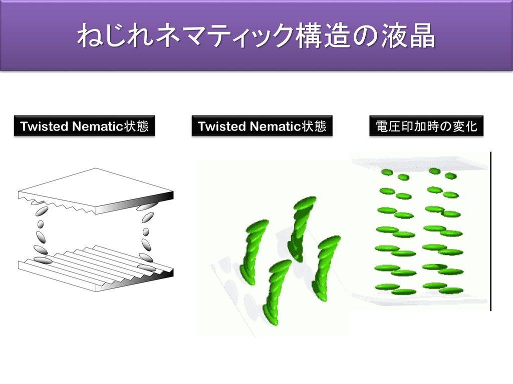 ねじれネマティック構造の液晶 Twisted Nematic状態 Twisted Nematic状態 電圧印加時の変化