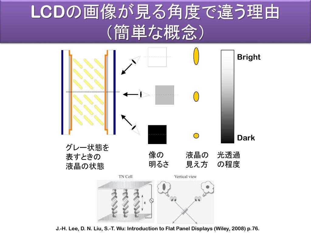 LCDの画像が見る角度で違う理由 (簡単な概念) Bright Dark 液晶の 見え方 光透過 の程度 像の 明るさ グレー状態を