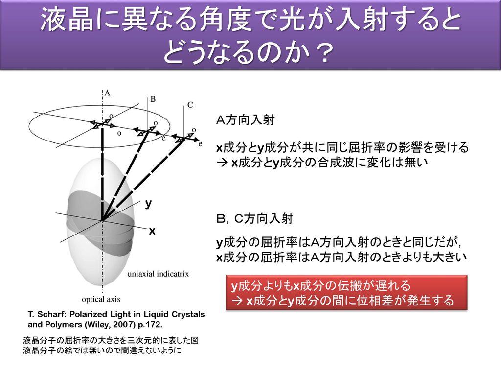液晶に異なる角度で光が入射すると どうなるのか? A方向入射 x成分とy成分が共に同じ屈折率の影響を受ける