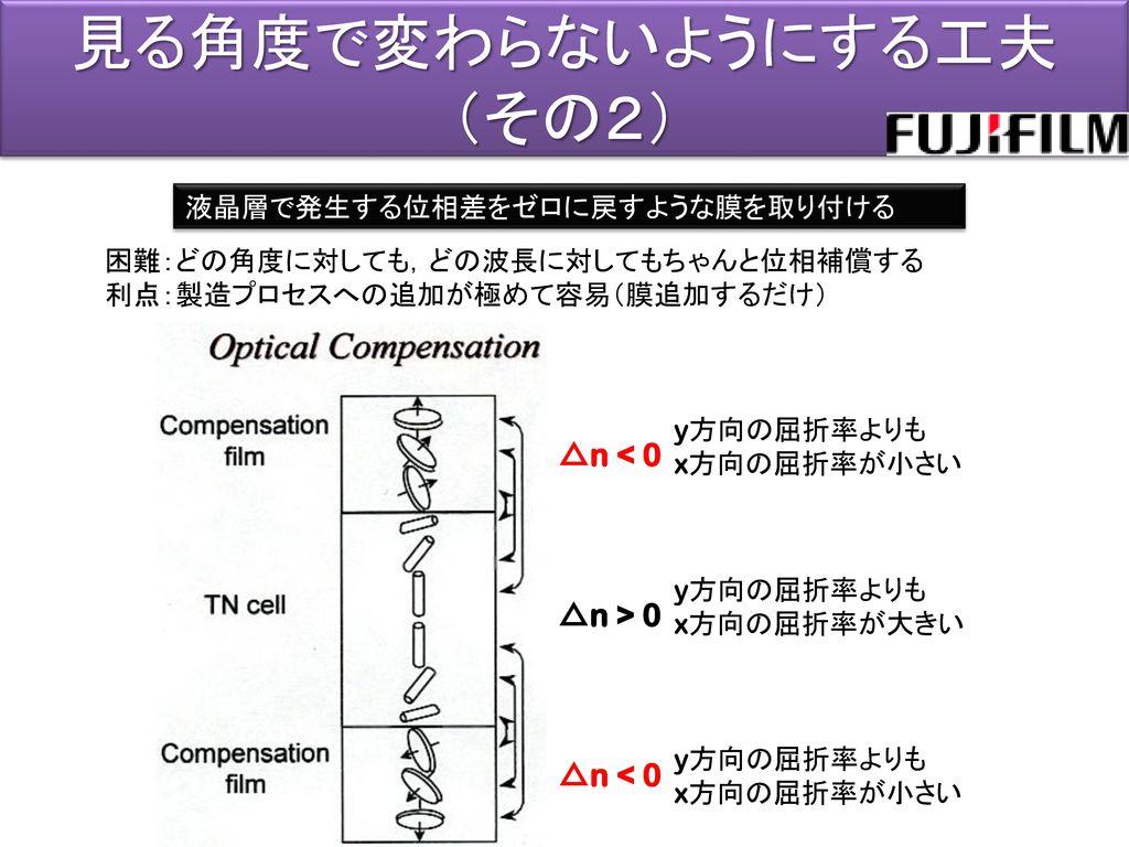 見る角度で変わらないようにする工夫 (その2) △n < 0 △n > 0