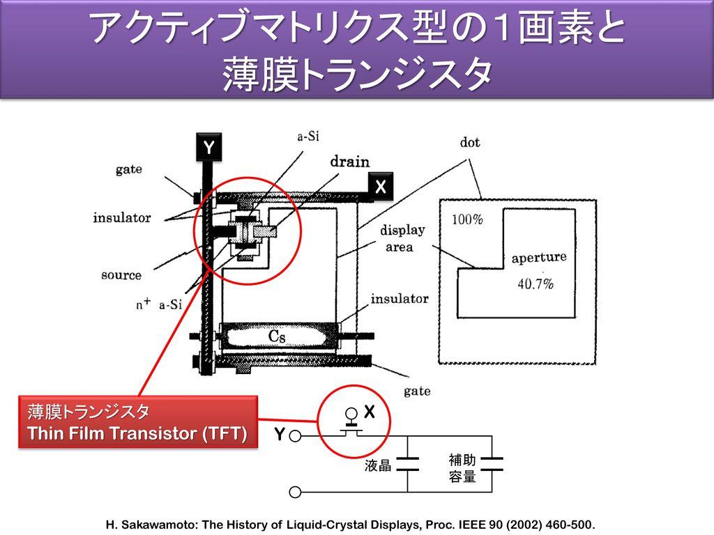 アクティブマトリクス型の1画素と 薄膜トランジスタ Y X 薄膜トランジスタ Thin Film Transistor (TFT) X Y