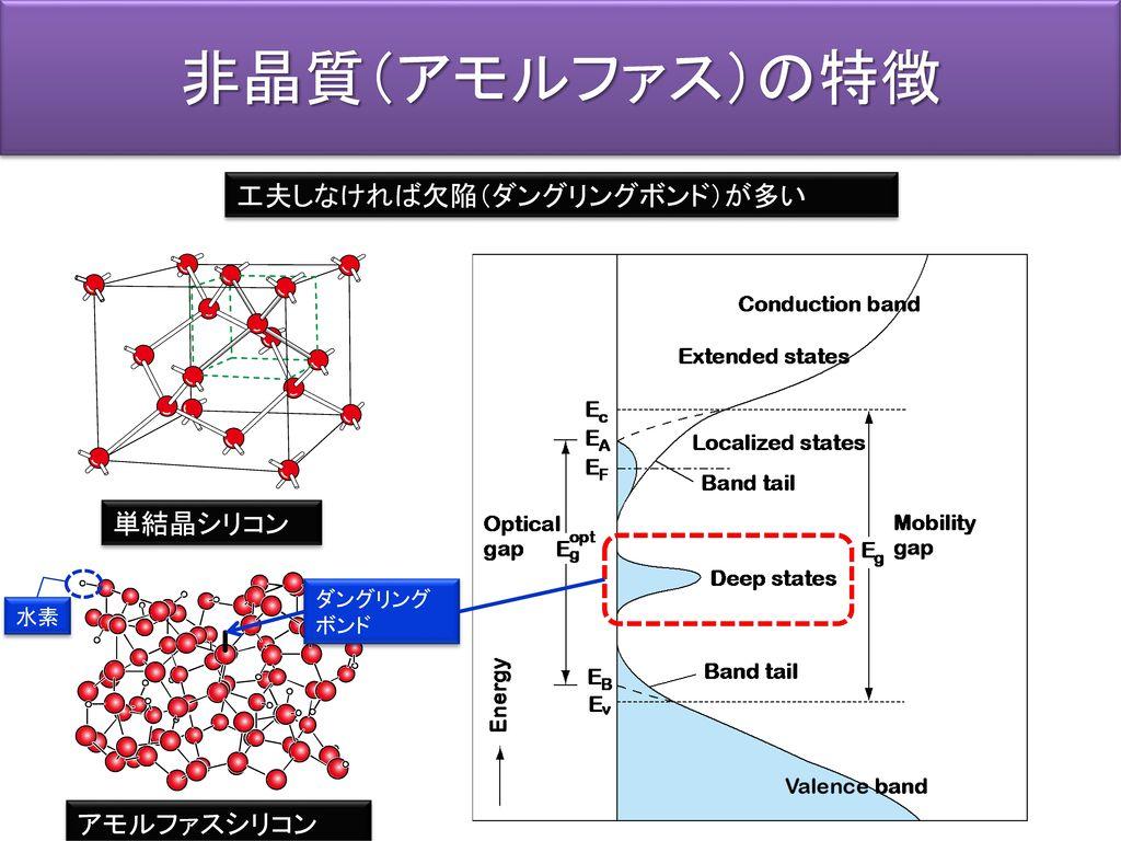 非晶質(アモルファス)の特徴 工夫しなければ欠陥(ダングリングボンド)が多い 単結晶シリコン アモルファスシリコン ダングリング ボンド