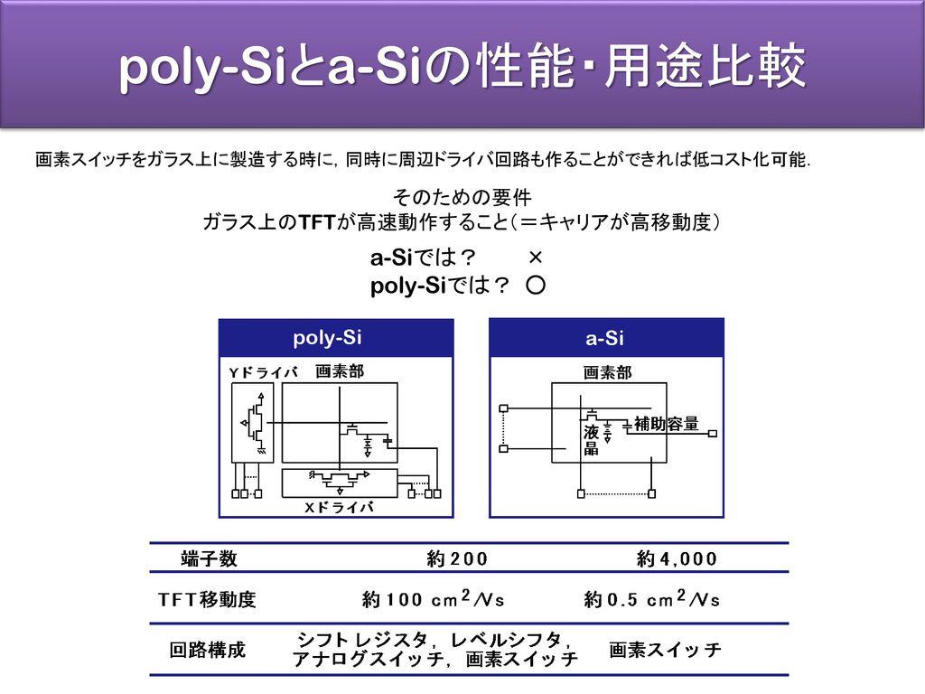 poly-Siとa-Siの性能・用途比較