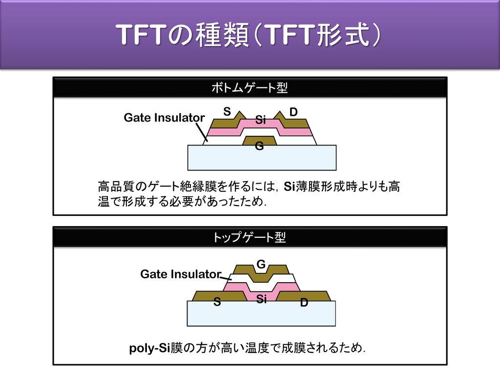 poly-Si膜の方が高い温度で成膜されるため.