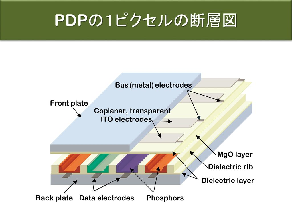 PDPの1ピクセルの断層図