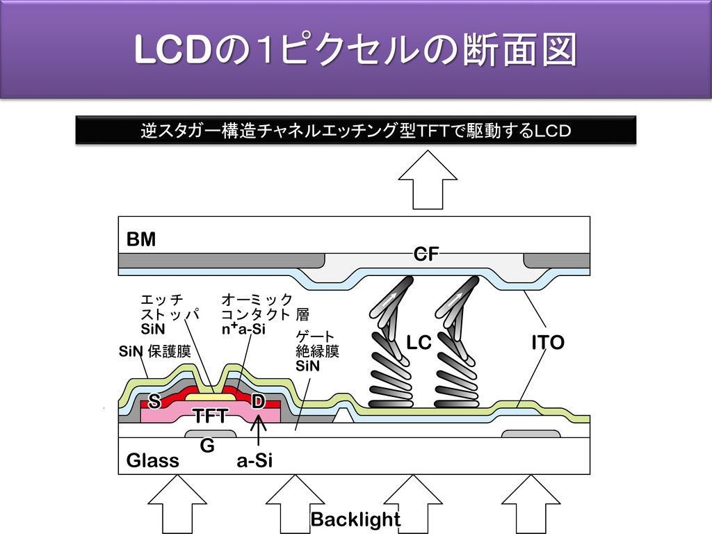逆スタガー構造チャネルエッチング型TFTで駆動するLCD