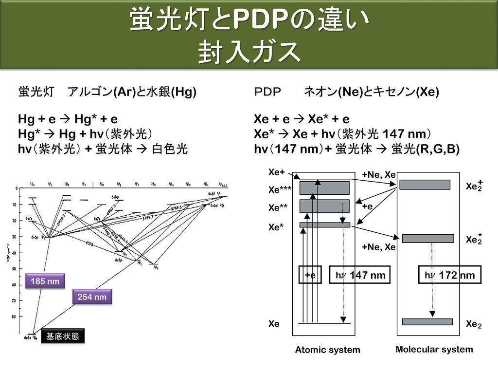 蛍光灯とPDPの違い 封入ガス 蛍光灯 アルゴン(Ar)と水銀(Hg) PDP ネオン(Ne)とキセノン(Xe)