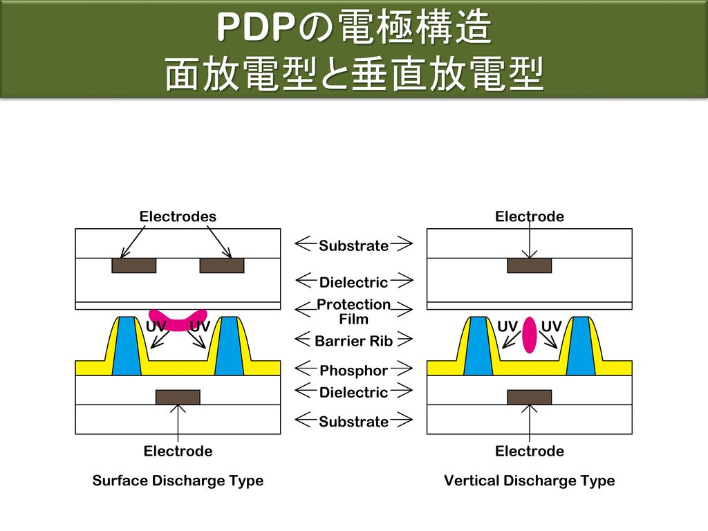 PDPの電極構造 面放電型と垂直放電型