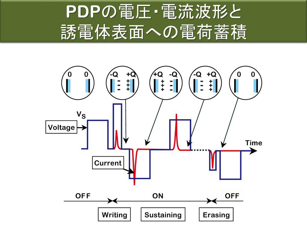 PDPの電圧・電流波形と 誘電体表面への電荷蓄積