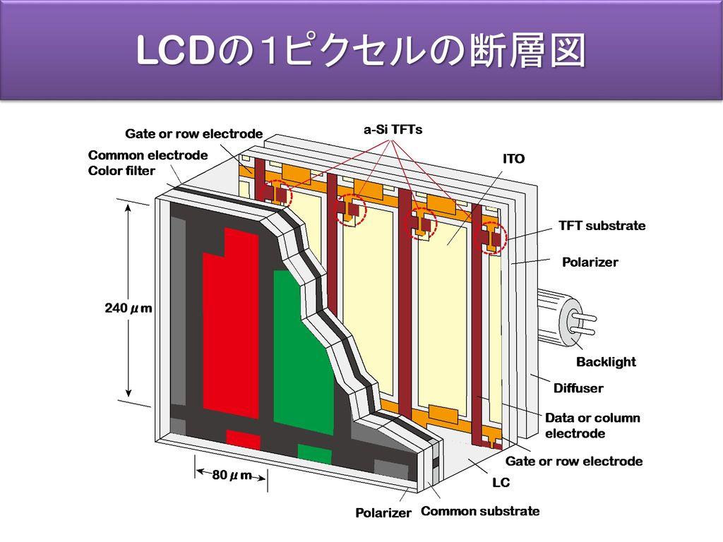 LCDの1ピクセルの断層図