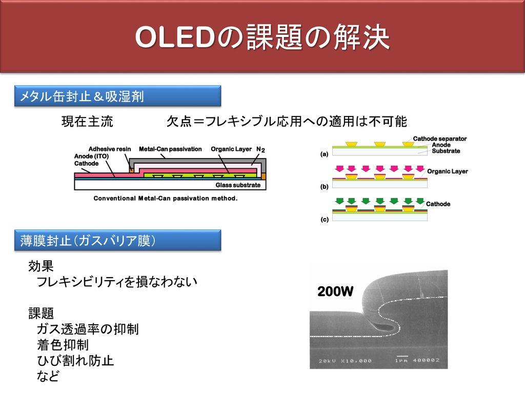 OLEDの課題の解決 メタル缶封止&吸湿剤 現在主流 欠点=フレキシブル応用への適用は不可能 薄膜封止(ガスバリア膜) 効果