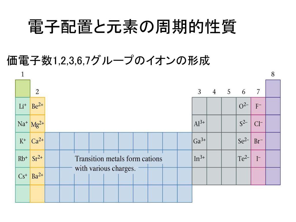 電子配置と元素の周期的性質 価電子数1,2,3,6,7グループのイオンの形成