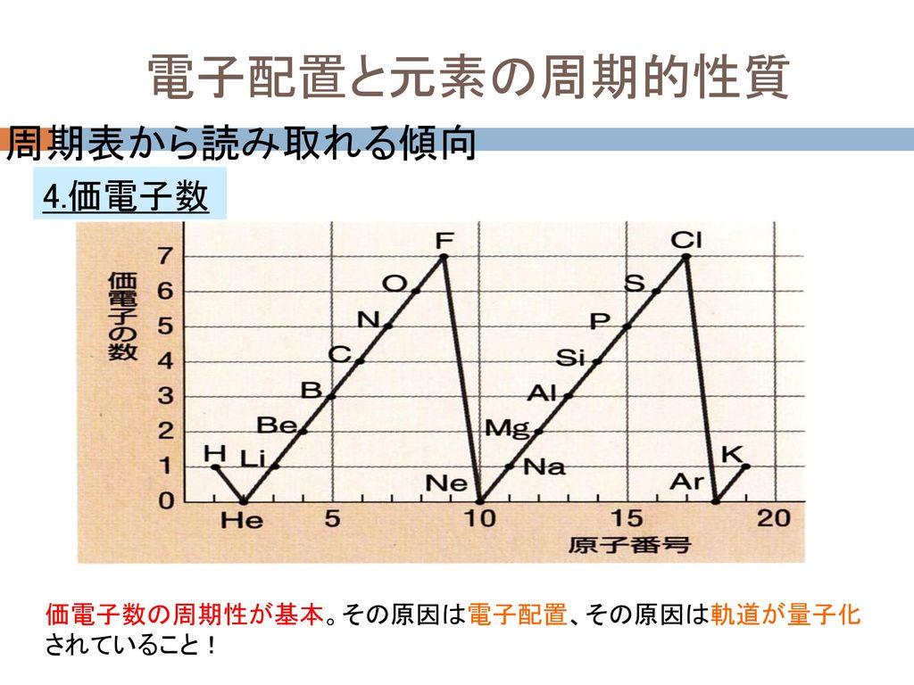 電子配置と元素の周期的性質 周期表から読み取れる傾向 4.価電子数