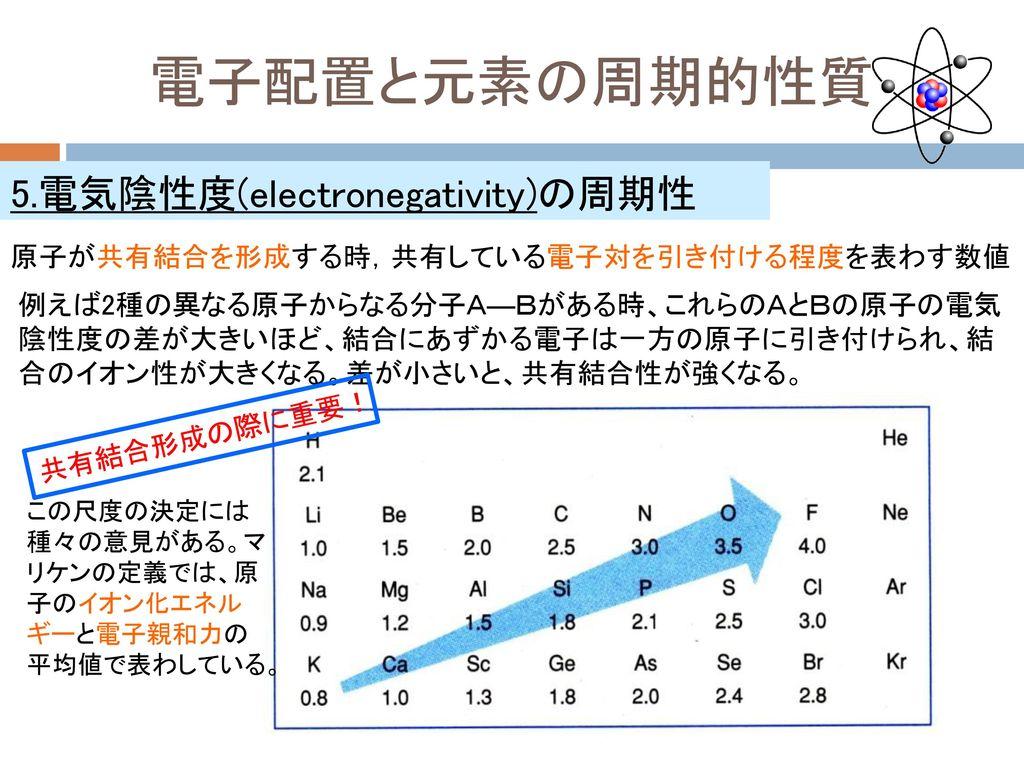 電子配置と元素の周期的性質 5.電気陰性度(electronegativity)の周期性
