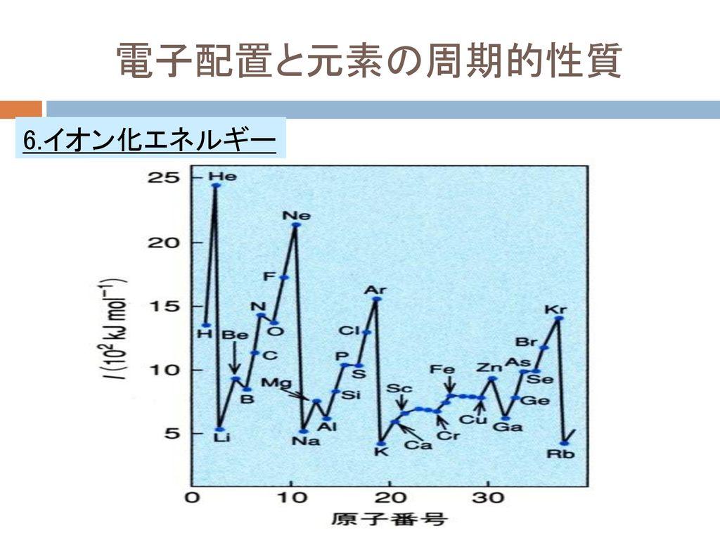 電子配置と元素の周期的性質 6.イオン化エネルギー