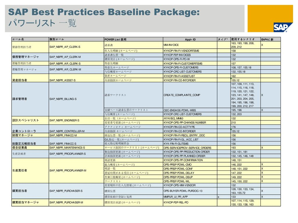 SAP Best Practices Baseline Package: パワーリスト 一覧