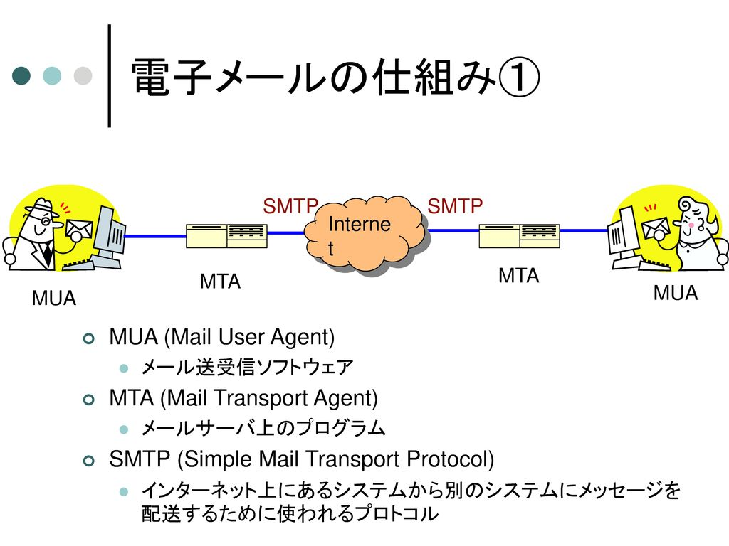 電子メールの仕組み① MUA (Mail User Agent) MTA (Mail Transport Agent)