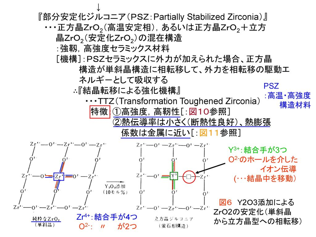 『部分安定化ジルコニア(PSZ:Partially Stabilized Zirconia)』