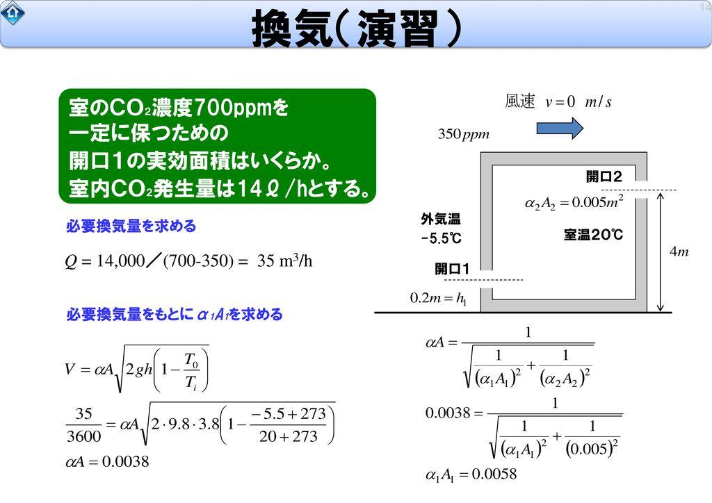 換気(演習) 室のCO2濃度700ppmを 一定に保つための 開口1の実効面積はいくらか。 室内CO2発生量は14ℓ/hとする。