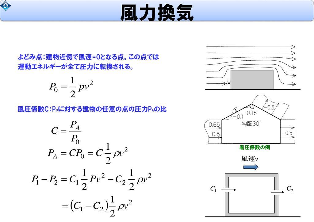 風力換気 よどみ点:建物近傍で風速=0となる点。この点では 運動エネルギーが全て圧力に転換される。