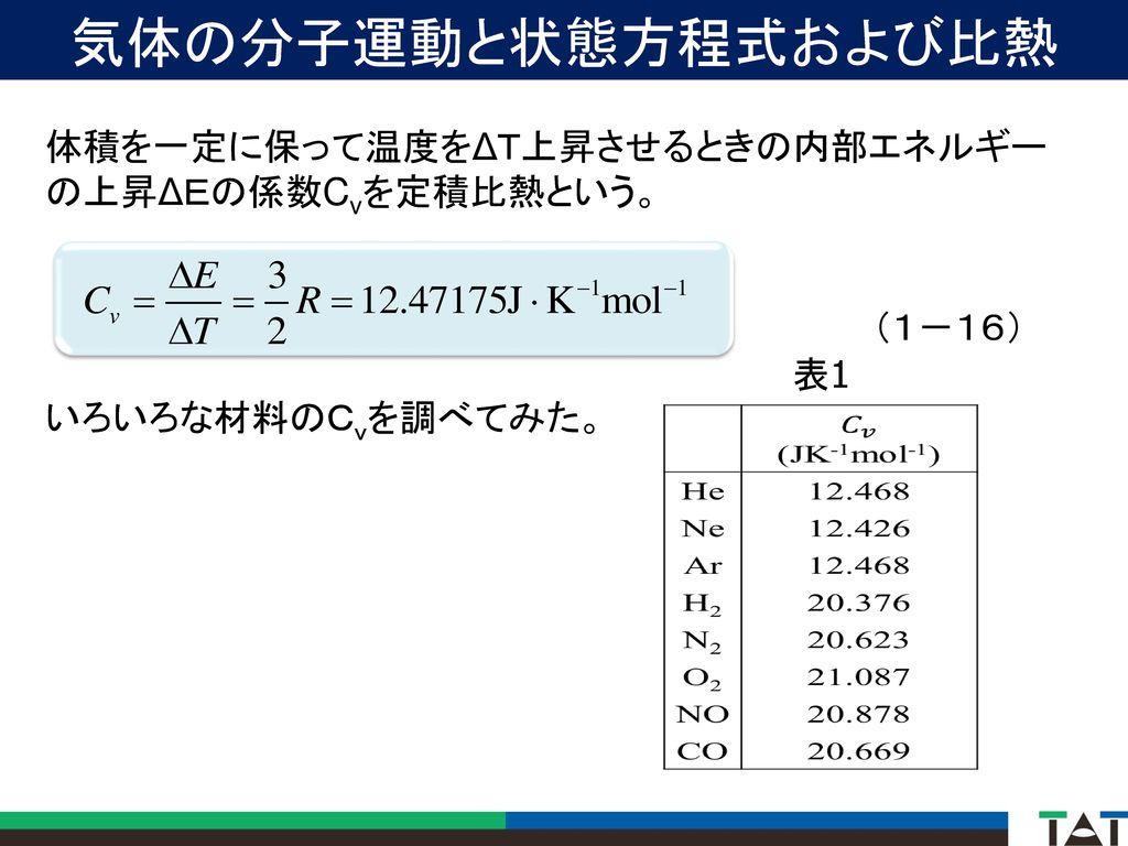 気体の分子運動と状態方程式および比熱 体積を一定に保って温度をΔT上昇させるときの内部エネルギー の上昇ΔEの係数Cvを定積比熱という。