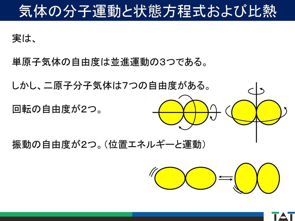 気体の分子運動と状態方程式および比熱 実は、 単原子気体の自由度は並進運動の3つである。 しかし、二原子分子気体は7つの自由度がある。