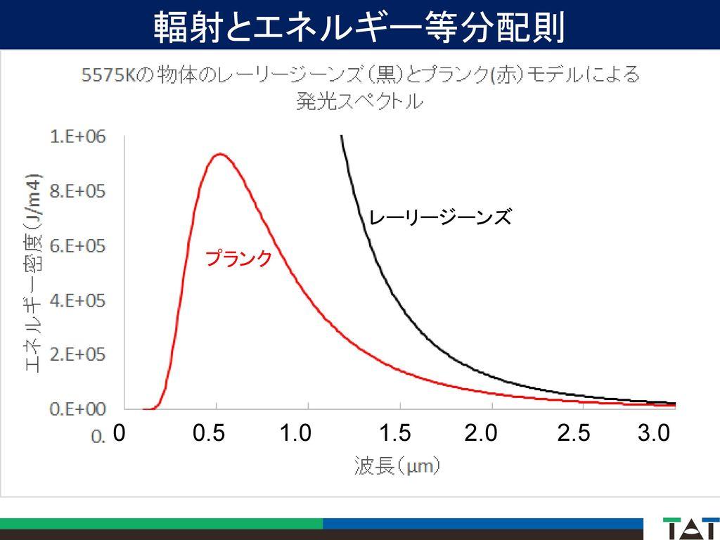 輻射とエネルギー等分配則 レーリージーンズ プランク 0 0.5 1.0 1.5 2.0 2.5 3.0