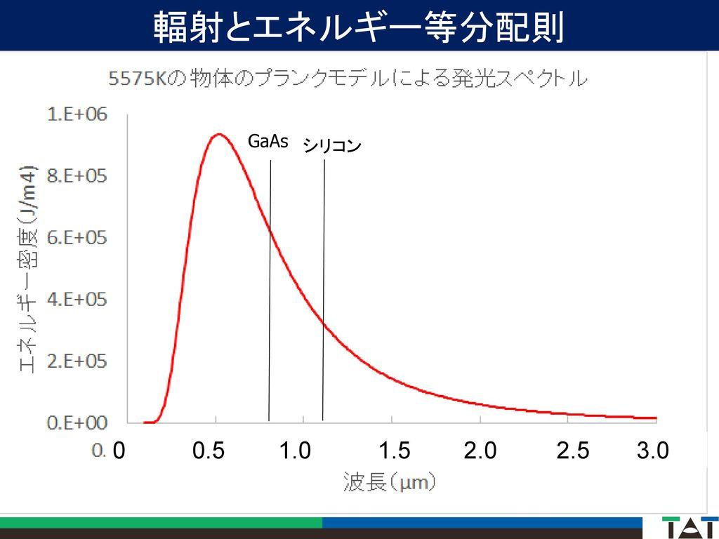 輻射とエネルギー等分配則 GaAs シリコン 0 0.5 1.0 1.5 2.0 2.5 3.0