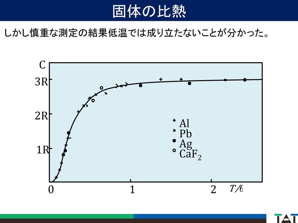 固体の比熱 しかし慎重な測定の結果低温では成り立たないことが分かった。 C Al Pb Ag CaF2 1 2 1R 2R 3R
